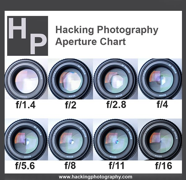 Aperture Chart - Hacking Photography eBook