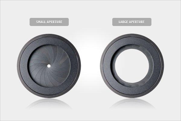 Small vs. Large Aperture