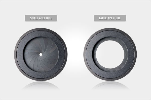 Small vs. Large Aperture