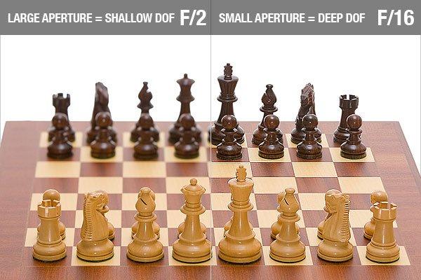 Large vs. Small Aperture