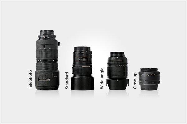 Camera Lens Types
