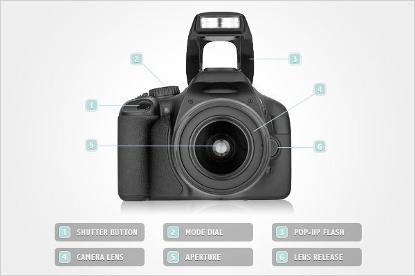 Photography Tutorial: A Quick Guide to Understanding Your ...