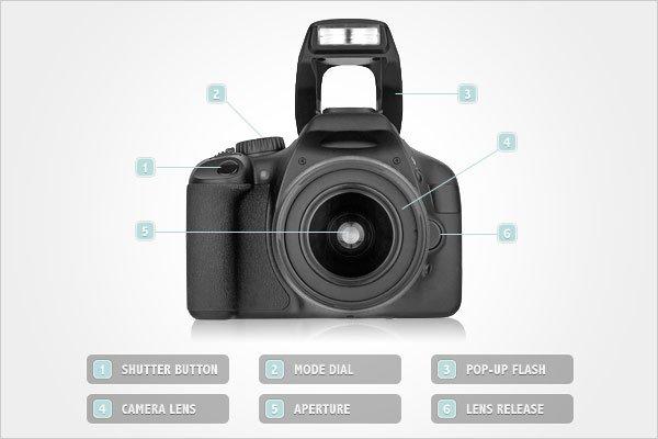 Camera Controls Front View