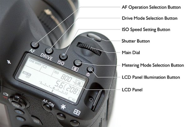Canon EOS 7D Camera Parts and Functions