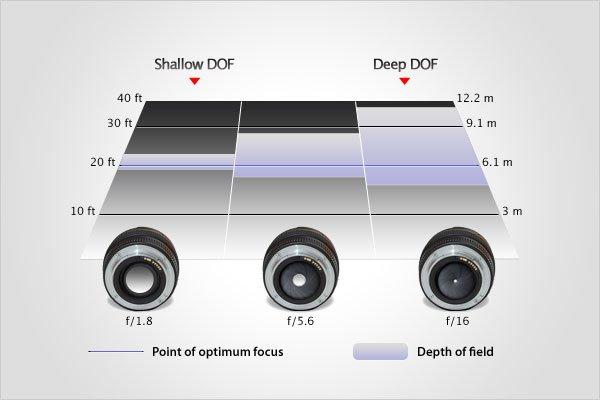 6b6c8c19c561d8 Aperture and Depth of Field