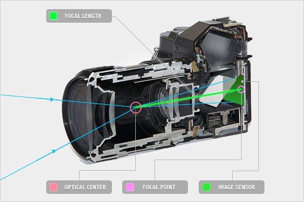 The Focal Length of a Lens