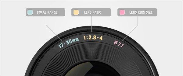 The Lens Ratio
