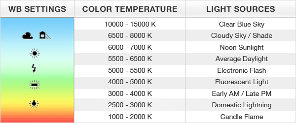White Balance Chart - Color Temperature of Light Sources